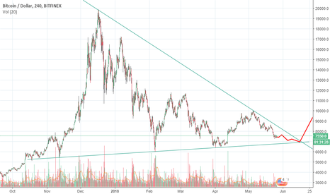 BTCUSD: #BTCUSD Exit from the wedge is already so close