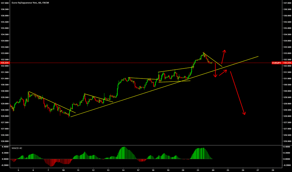 EURJPY: Look for sell if the trendline is broken strongly....