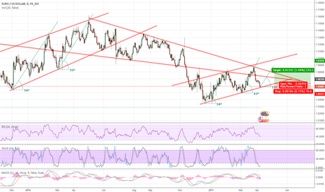 EURUSD: Can This Repeating Pattern Sustain?