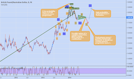 GBPAUD: British Pound Australian Dollar Technical Review