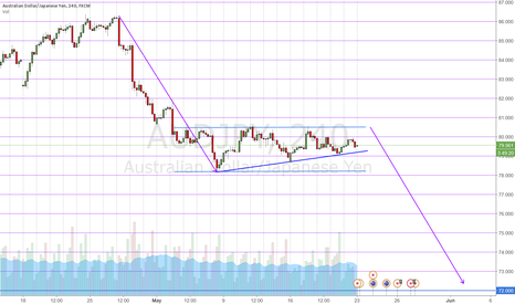 AUDJPY: Possible Falling Wedge