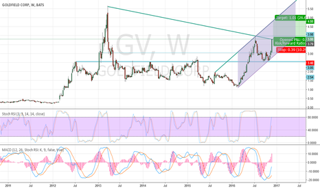GV: Rising Channel on Weekly graph of GoldField Corp GV