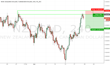 NZDCAD: NZDCAD SELL LIMIT S/D