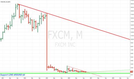 FXCM: FXCM PLUNGING