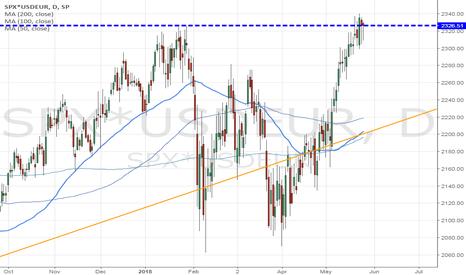 SPX*USDEUR: spx in euro