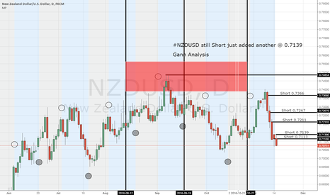 NZDUSD: #NZDUSD Just added another short @ 0.7139 (Pyramid Style)