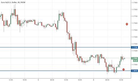 EURUSD: #Eur/usd trading on US news