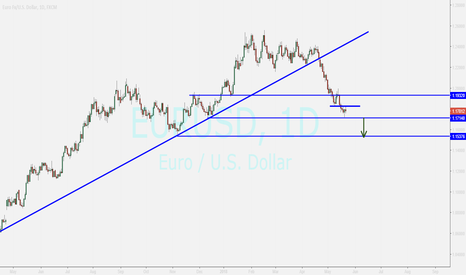 EURUSD: eurusd ...enter to sell after confirming below 1.17140