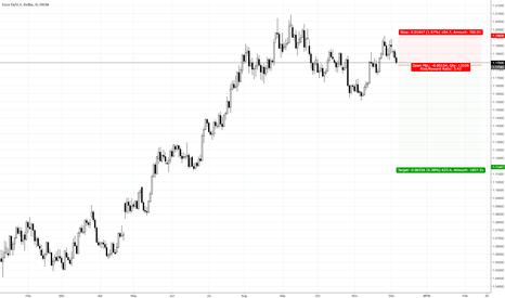 EURUSD: EURUSD to 1.112 (ish)