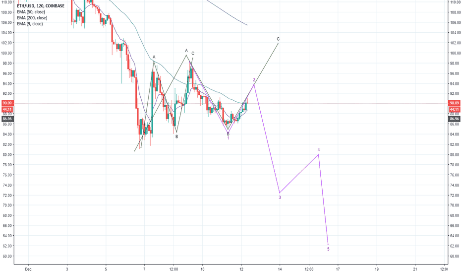ETHUSD: Completing C wave or making an impulsive Wave to $64?
