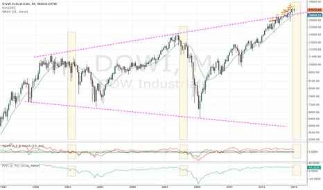 DOWI: Monthly view: Is DOW scare drop on the way?