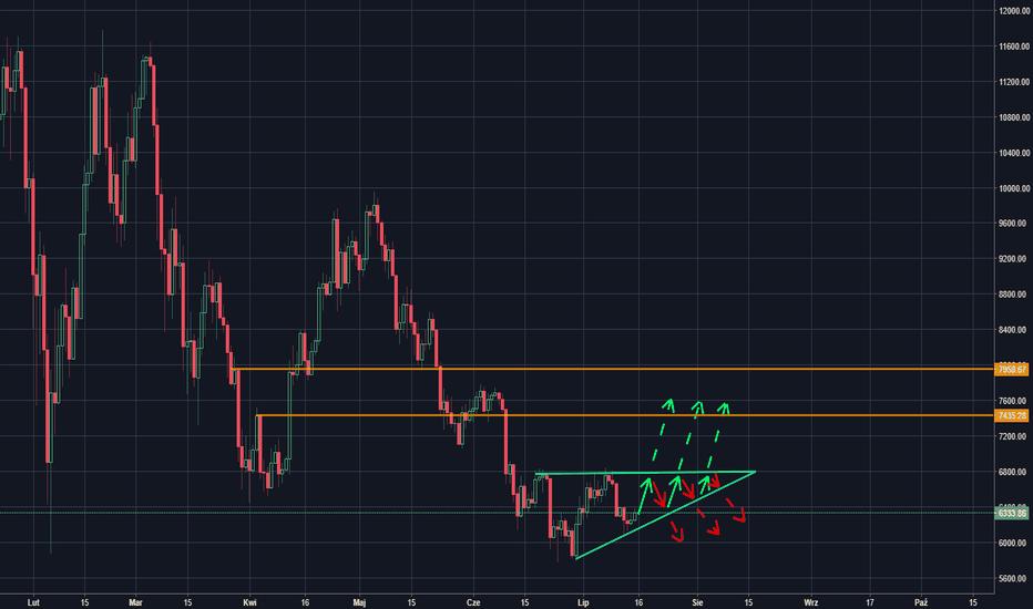 BTCUSD: BTC/USD - trójkąt zwyżkujący