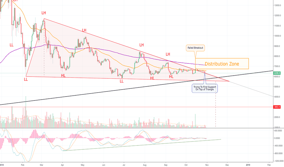 BTCUSD: Bitcoin's Breakout is Lifeless — Here's The Breakdown (BTC)