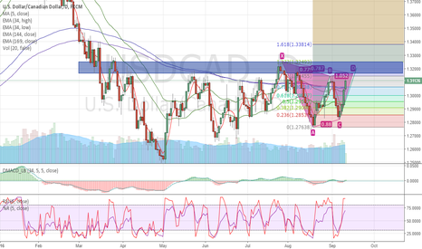 USDCAD: USDCAD wait for Gartley pattern