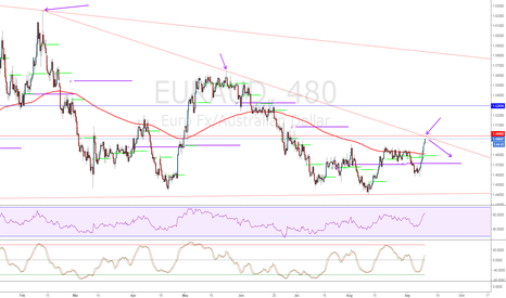 EURAUD: **Awaiting for rejection of trendline**