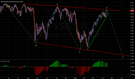 SPX500: sp500 at top of flag, break or dive??