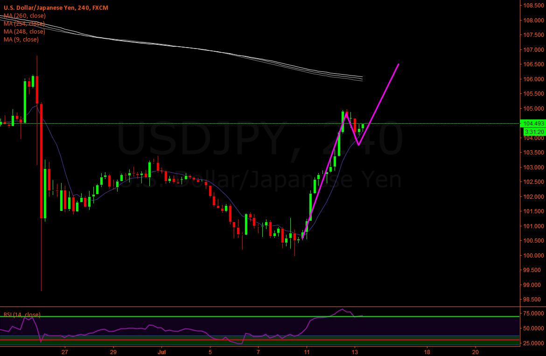 Usd/Jpy - Long