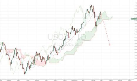 USOIL: USOIL - Xu hướng năm nay tiếp tục giảm.