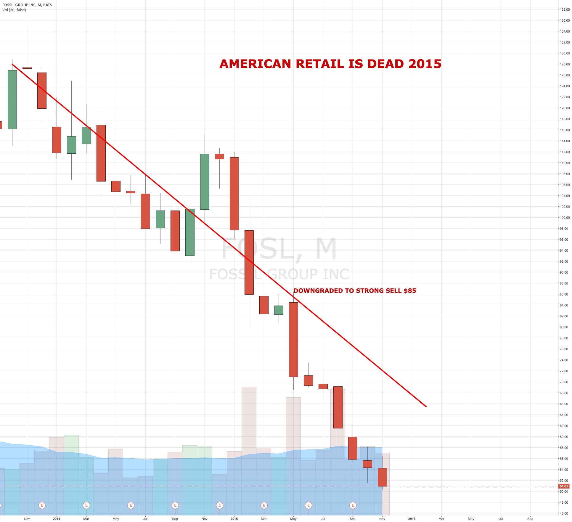 AMERICAN RETAIL IS DEAD SHORT FOSSIL 2015