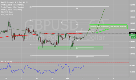 GBPUSD: Long on break