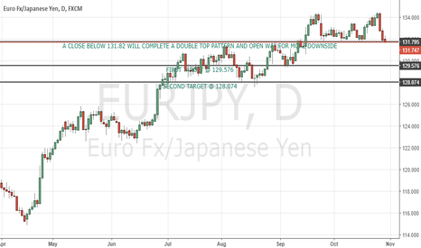 EURJPY: EURJPY completing a double top pattern