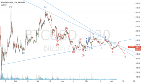 BTCUSD: 07june2015_BTCexpectinonemorelegdownb4uncertainty