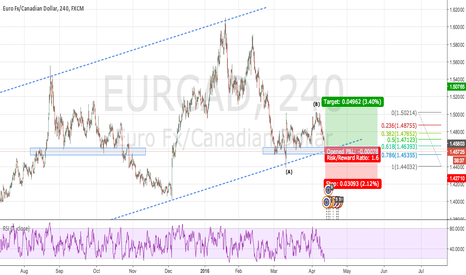 EURCAD: EUR/CAD up from here?