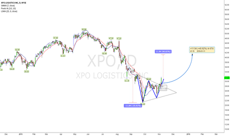 XPO: Another 40% Upside Looks more likely from today's close