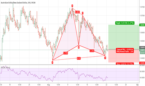 AUDNZD: Possible Long Trade Setup For AUDNZD On 4H Chart