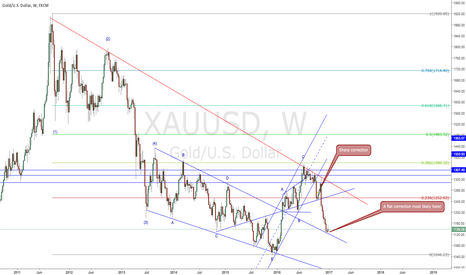 XAUUSD: A flat correction most likely here