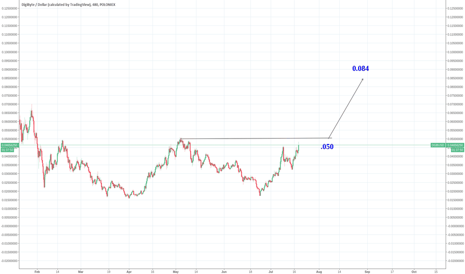 DGBUSD: DGB - Moving quickly .084