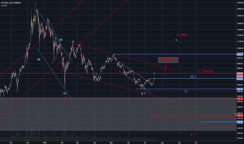 BTCUSD: Bitcoin long opportunity (Elliott Wave Analysis)
