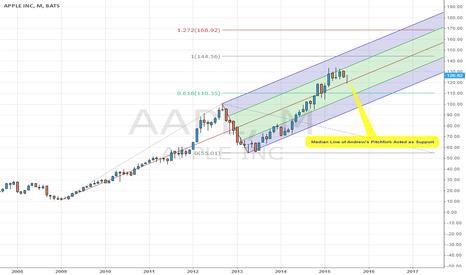 AAPL: $AAPL Median Line Support