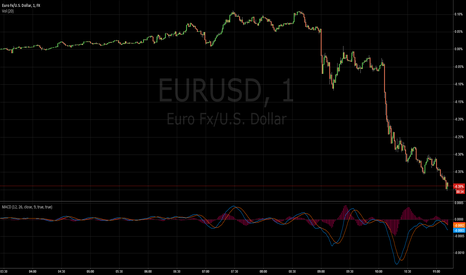 EURUSD: Retail sales data is going to be released today