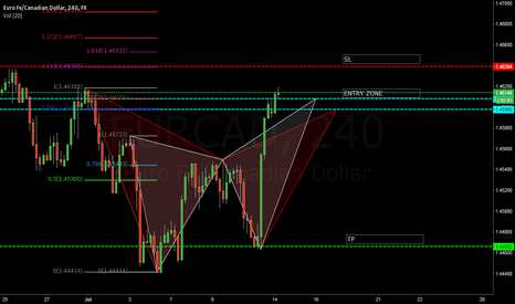 EURCAD: EURCAD Bearish Butterfly and Bat