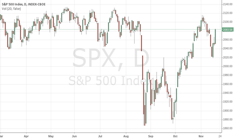 SPX: bear time?