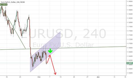 EURUSD: EUR/USD оформил медвежий флаг