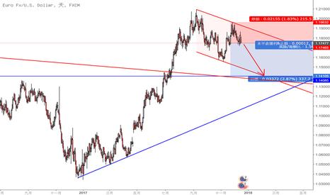 EURUSD: 歐元近期看空至1.14