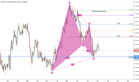GBPAUD: GBPAUD Perfect Gartley Pattern