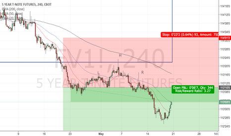 FV1!: 5 YR T-NOTE [4hr, Short]: Trend Continuation Trade