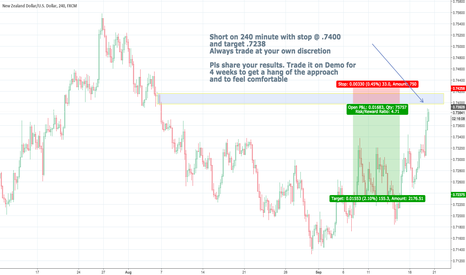 NZDUSD: NZD/USD short  on 240 minutes
