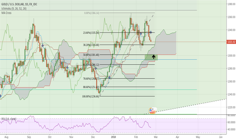 XAUUSD: Waiting to Re-Enter LONG on GOLD