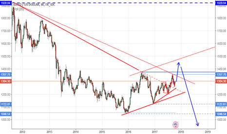 XAUUSD: Long Term Plan For Gold