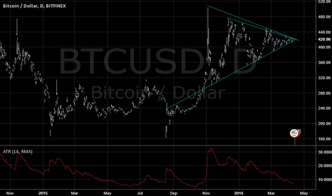 BTCUSD: Bitcoin: Simple triangle / consolidation.