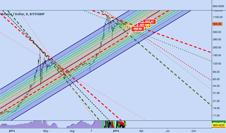 BTCUSD: long term trend channel
