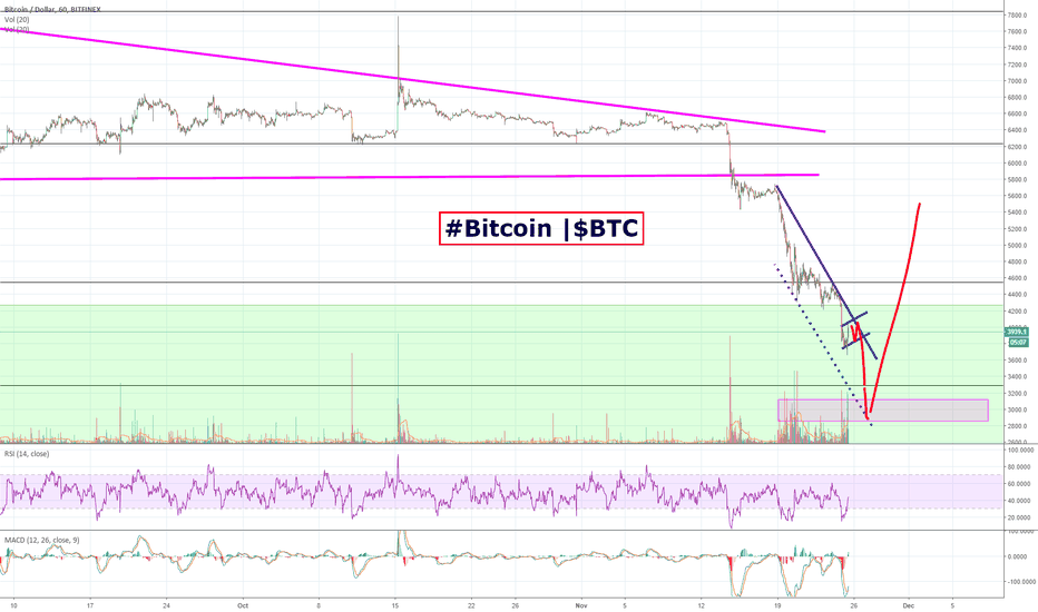 BTCUSD: Have your #Bitcoin | $BTC buy orders in at around $3k!