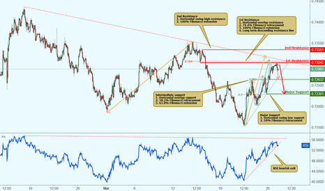 NZDUSD: NZDUSD is approaching resistance, potential drop!