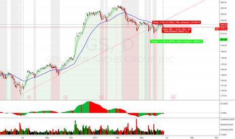 GS: short GS