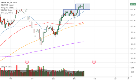 AAPL: Strong action in the box