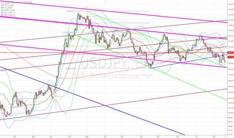 USDJPY: ドル円:108円後半~111円のレンジ?それとも中長期的な下落の始まり?